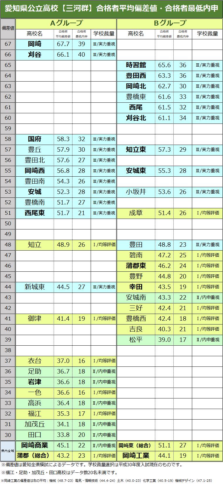 愛知県公立高校【三河群】ランキ...