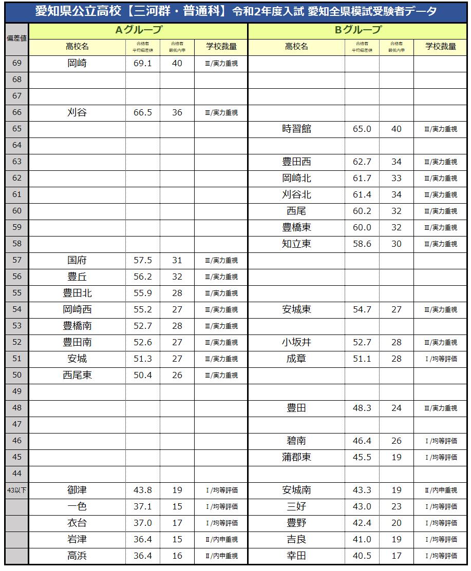 高校 偏差 ランキング 値 愛知 県